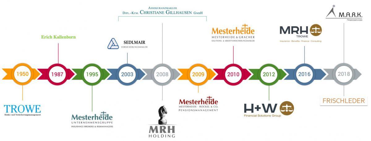 MRHT History