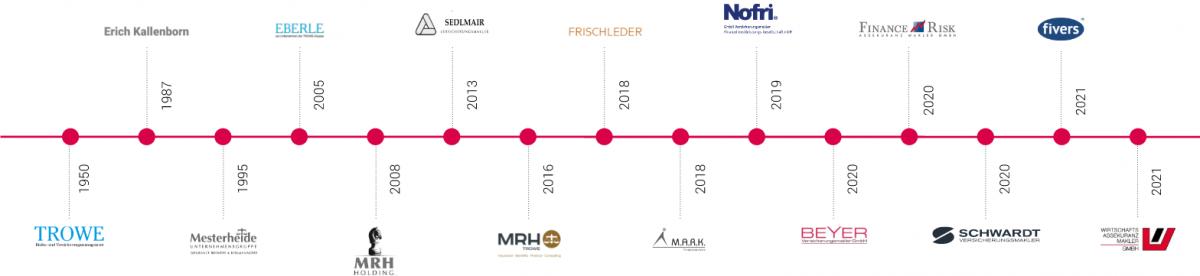 MRHT History Grafik